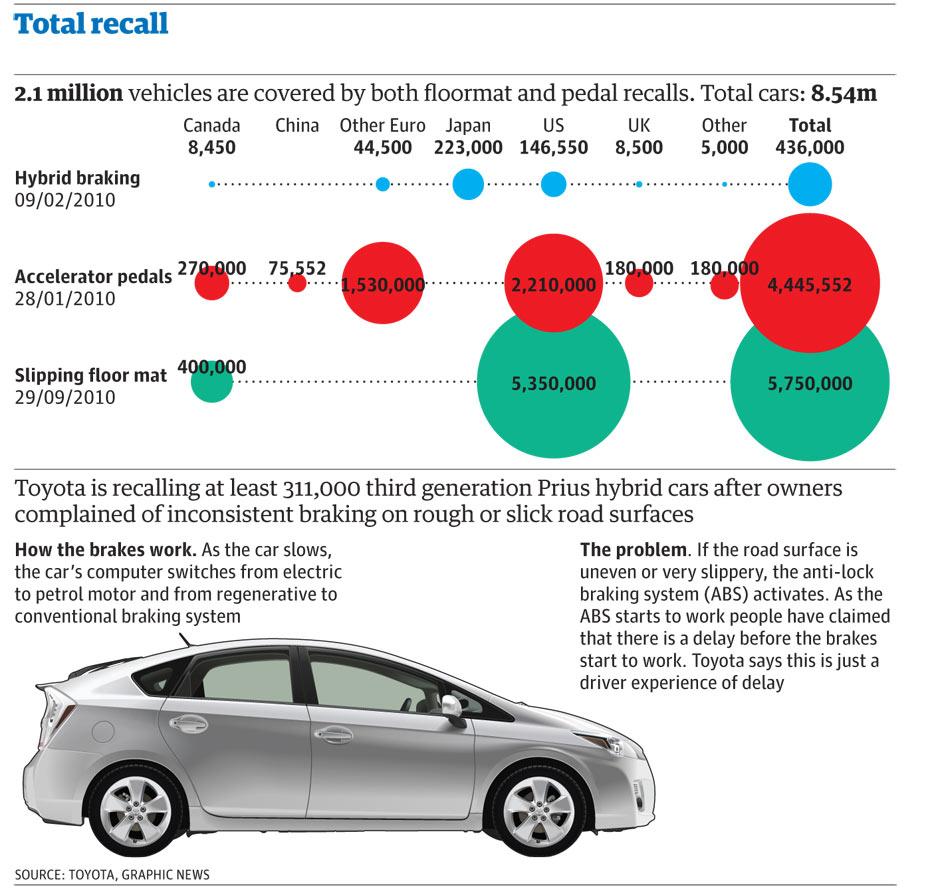 Toyota Tech Info Site: Toyota Recalls Across The World: Full List So Far