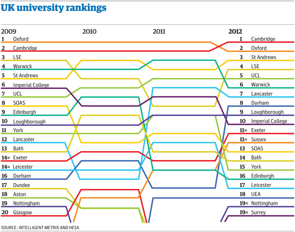 University guide 2012: download the Guardian tables and ...