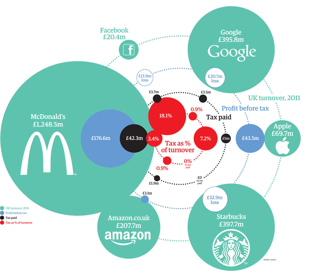 How Much Tax Do Starbucks, Facebook And The Biggest US