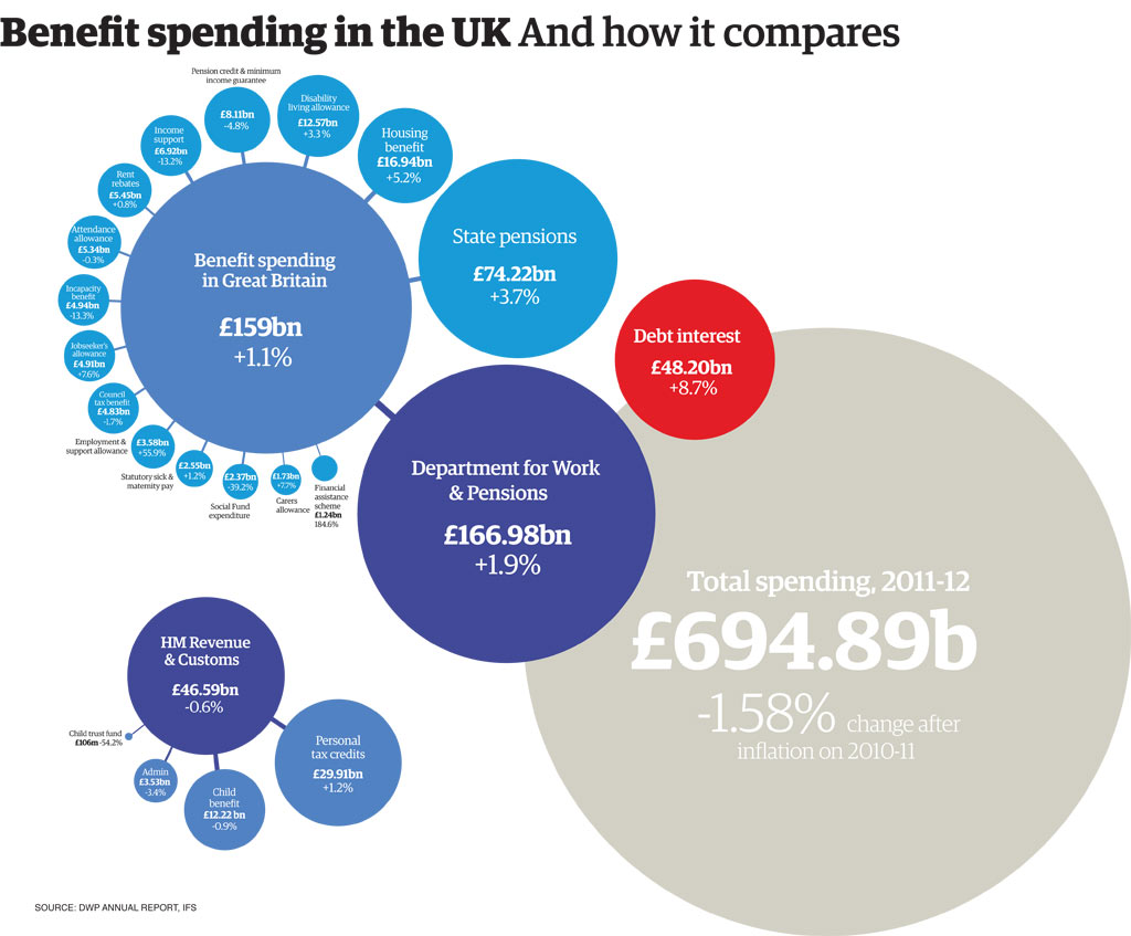 Uk Welfare Spending How Much Does Each Benefit Really