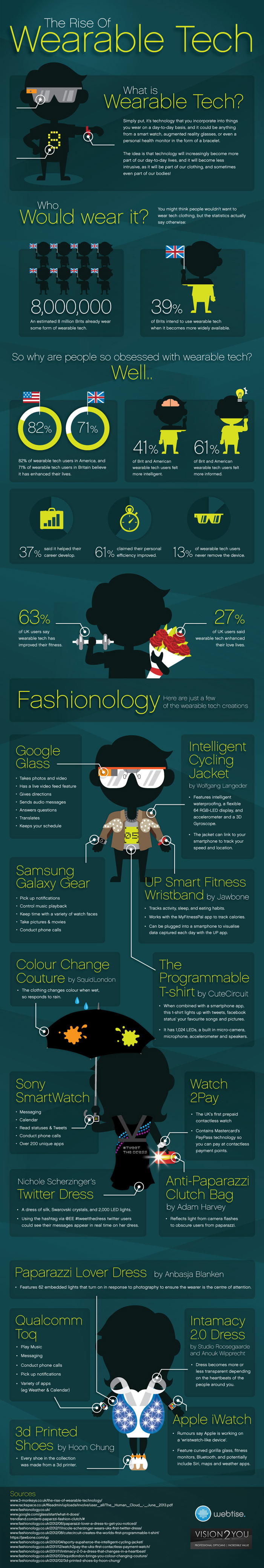 The rise of wearable technology - infographic